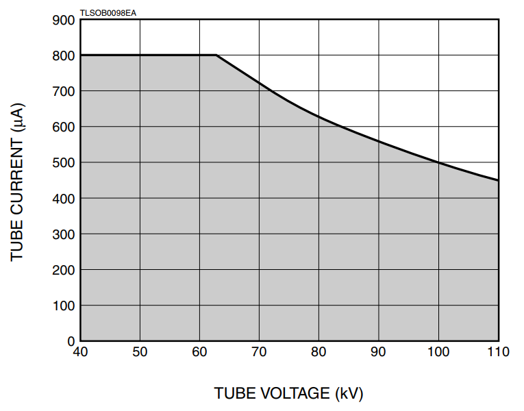 110kV X-ray Tube Current Operational Range