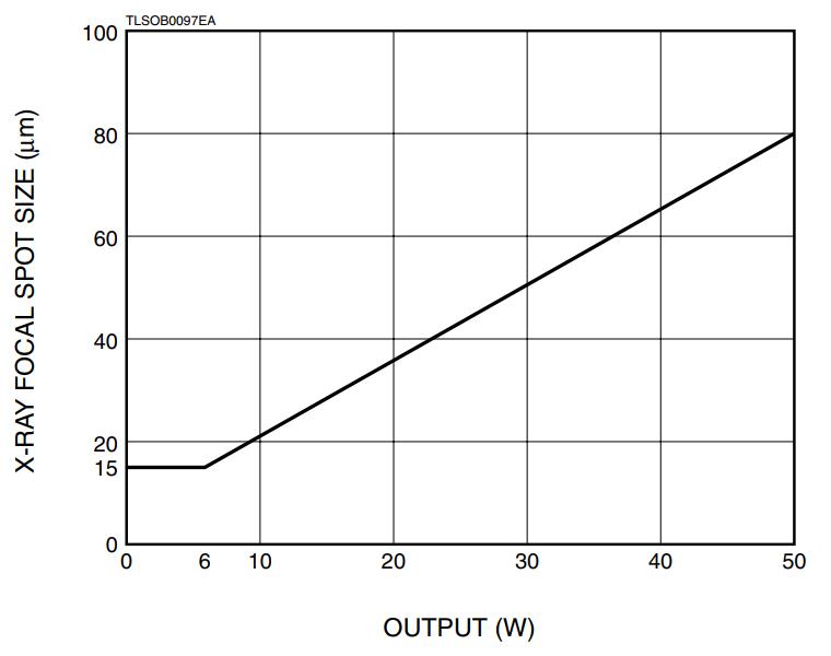 110kV X-ray Tube X-ray Focal Spot Size vs. Output