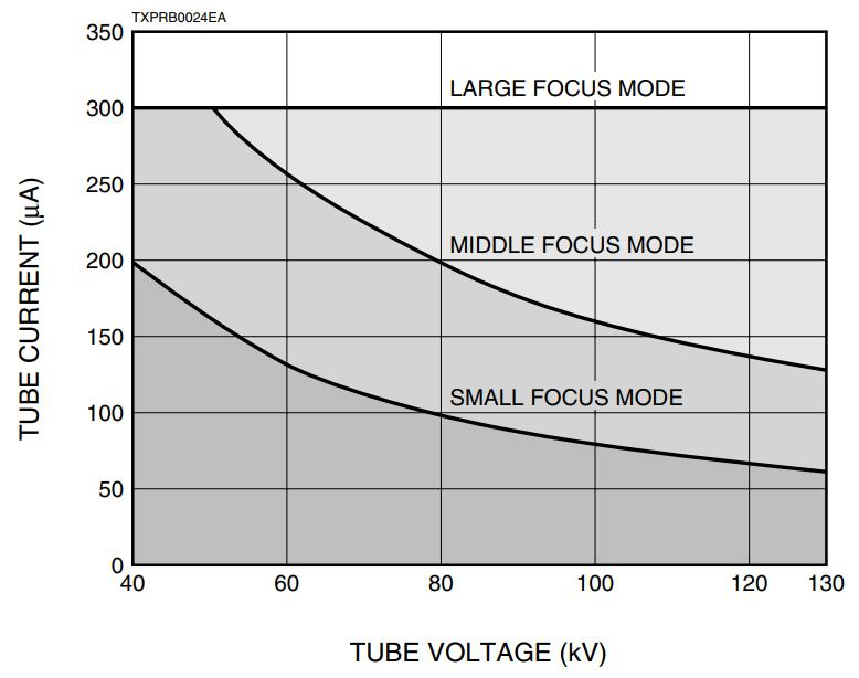 130kV X-ray Tube Voltage & Current Operation Range