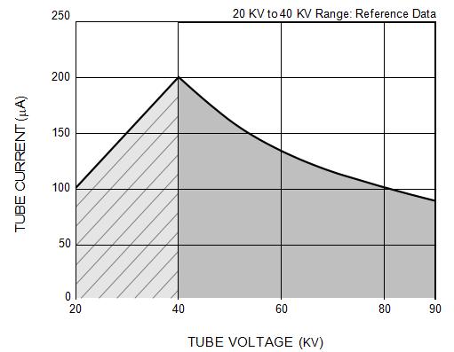 90kV X-ray Tube Current Operational Range