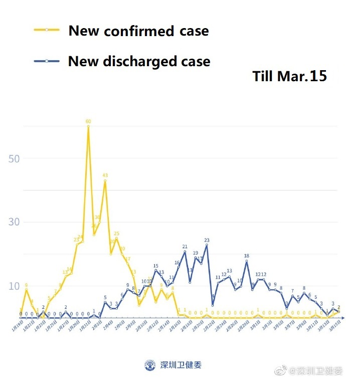 Shenzhen confirms 2 more imported COVID-19 cases